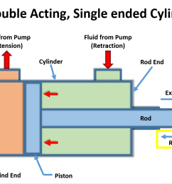 a change in the directional control valve initiate the second stroke closing cylinder [ 1134 x 765 Pixel ]