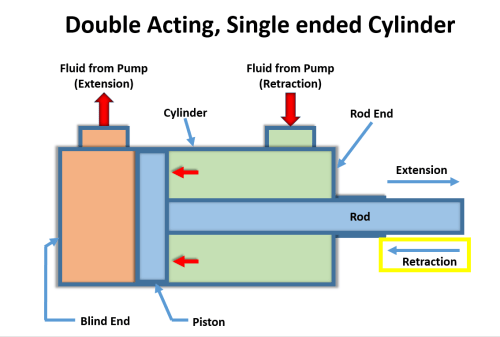 small resolution of a change in the directional control valve initiate the second stroke closing cylinder