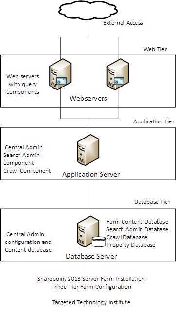 sharepoint 2013 components diagram harley tach wiring install server farm targeted technology institute the following shows three tier deployment that is described in this short manual