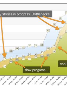 Cumulative flow diagram also take visual reports for kanban targetprocess management rh