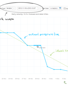 Burndown chart for release and sprint image also how to create charts in targetprocess rh
