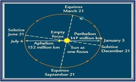 पृथ्वी सूर्य की परिक्रमा