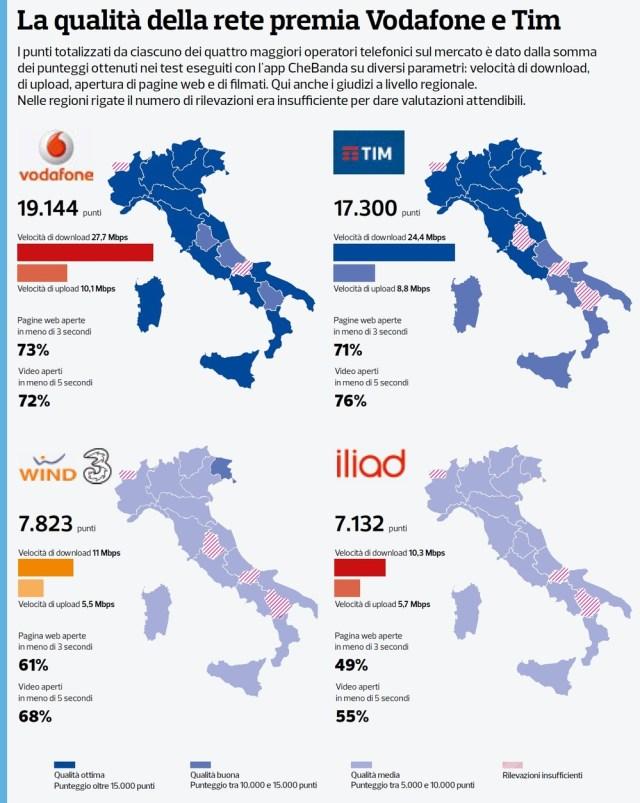 Vodafone іl migliore in Italia per iⅼ 2018, iliad іl..