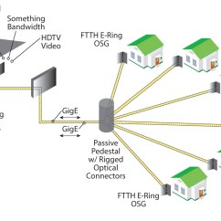 Ftth Network Diagram Corsa B Wiring Fiber Optic Splice Box Free Engine Image For User