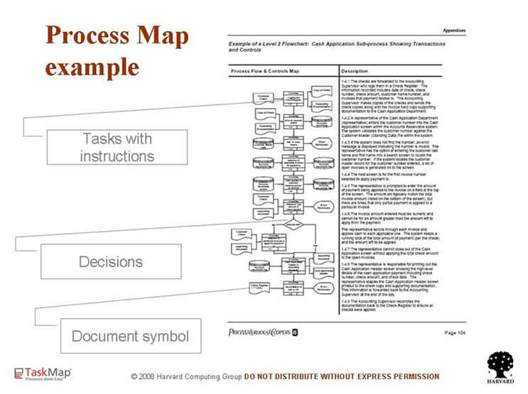 Documenting Processes and Instructions