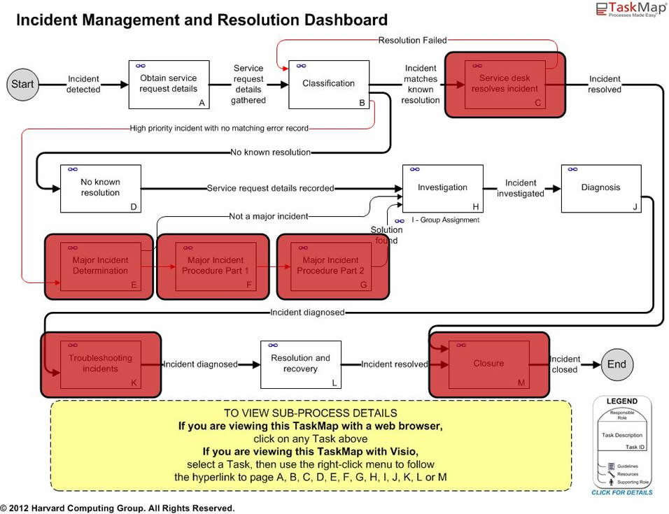 ITIL Incident Management And Resolution Best Practice Maps