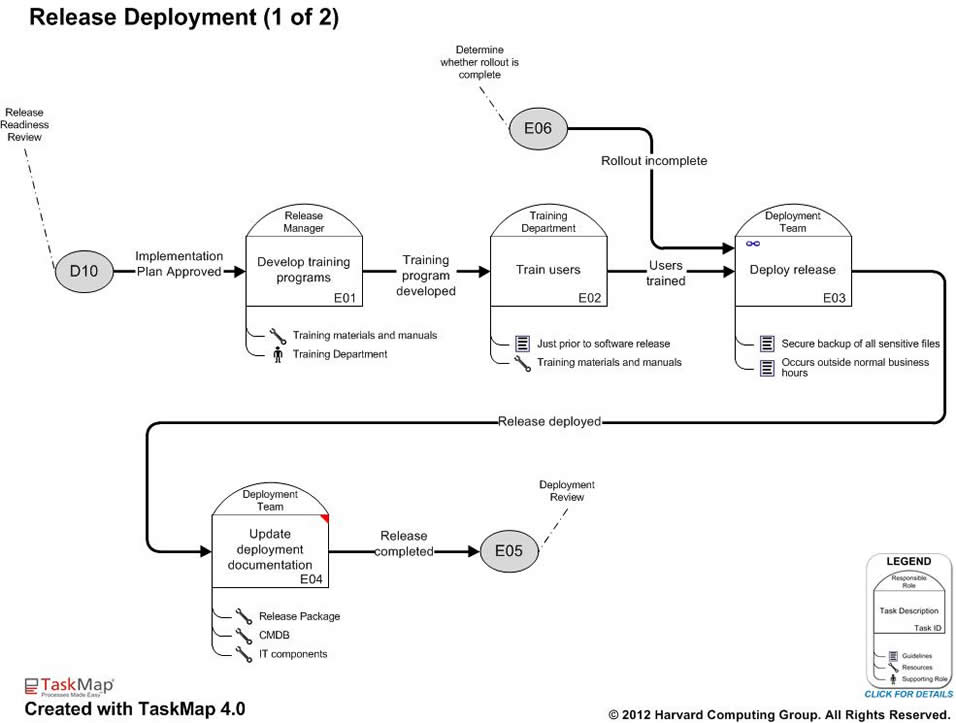 ITIL Software Release Process Management Best Practice Maps