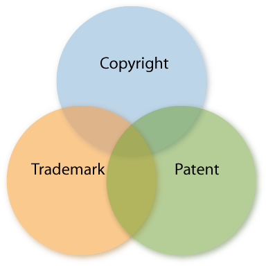 Trade Mark - Copyright and Patents