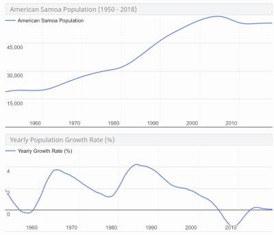 Population charts for American Samoa. Source: www.worldometers.info