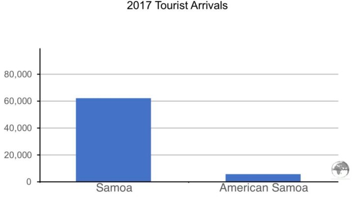 """Leisure Tourist"" arrivals in the Samoa's in 2017. Figures sourced from the 'South Pacific Tourism Organisation'."