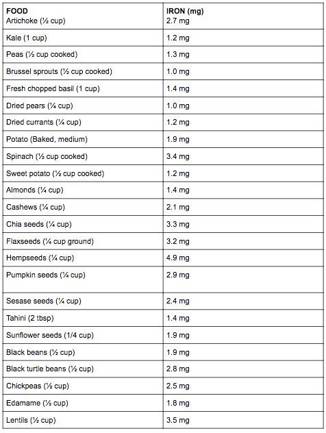 Table with amount of iron found in food