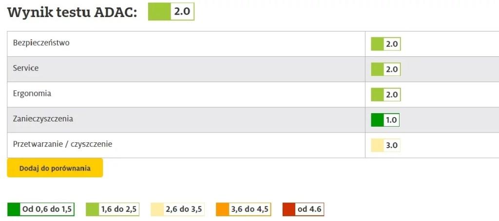 Jakie foteliki 0+ Cybexa? Test ADAC Cloud Z i Bazy Z