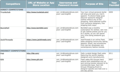 Example of competitive analysis matrix spreadsheet from UX Strategy, Jaime Levy's book.