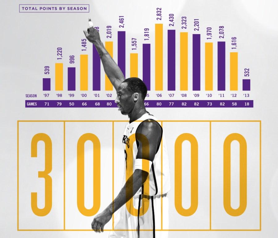 The best infographics: Kobe Bryant