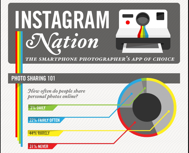The best infographics: Instagram nation