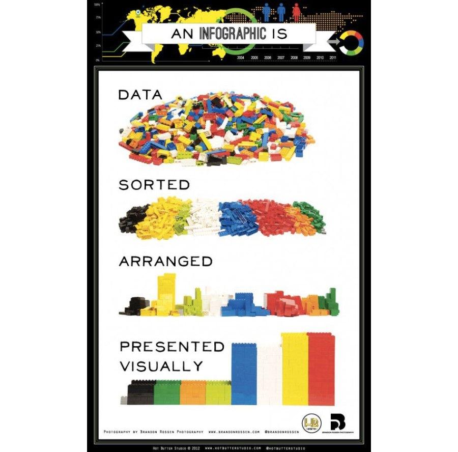Best infographics: data visualisation