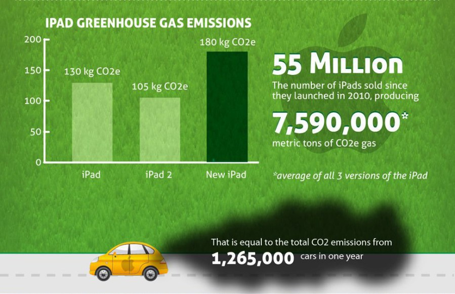 The best infographics: Green iPad