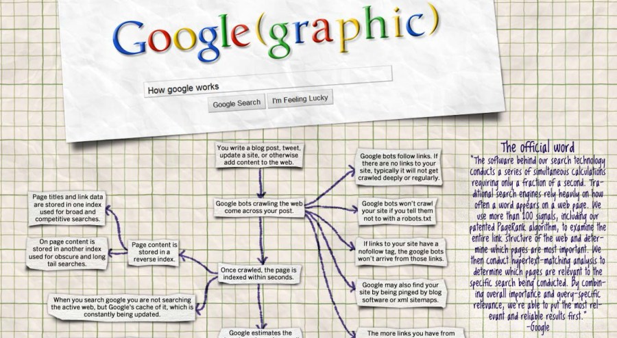 The best infographics: How Google works