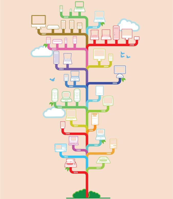 The best infographics: Apple tree
