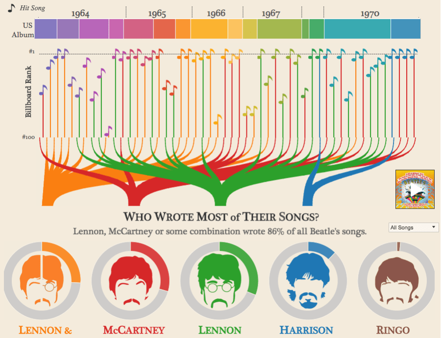 The best infographics: The Beatles