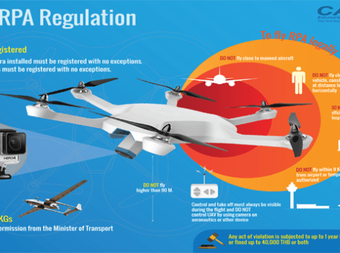 Registration needed for drones brought on holiday to Thailand