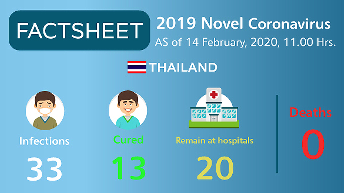 , 2019 novel coronavirus situation in Thailand as of 14 February 2020, 11.00 Hrs., For Immediate Release | Official News Wire for the Travel Industry, For Immediate Release | Official News Wire for the Travel Industry