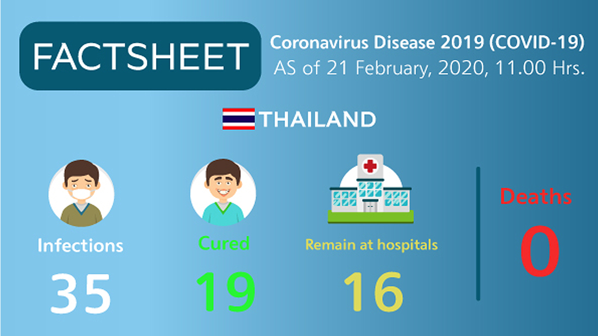 , Coronavirus Disease 2019 (COVID-19) situation in Thailand as of 21 February 2020, 11.00 Hrs., For Immediate Release | Official News Wire for the Travel Industry, For Immediate Release | Official News Wire for the Travel Industry