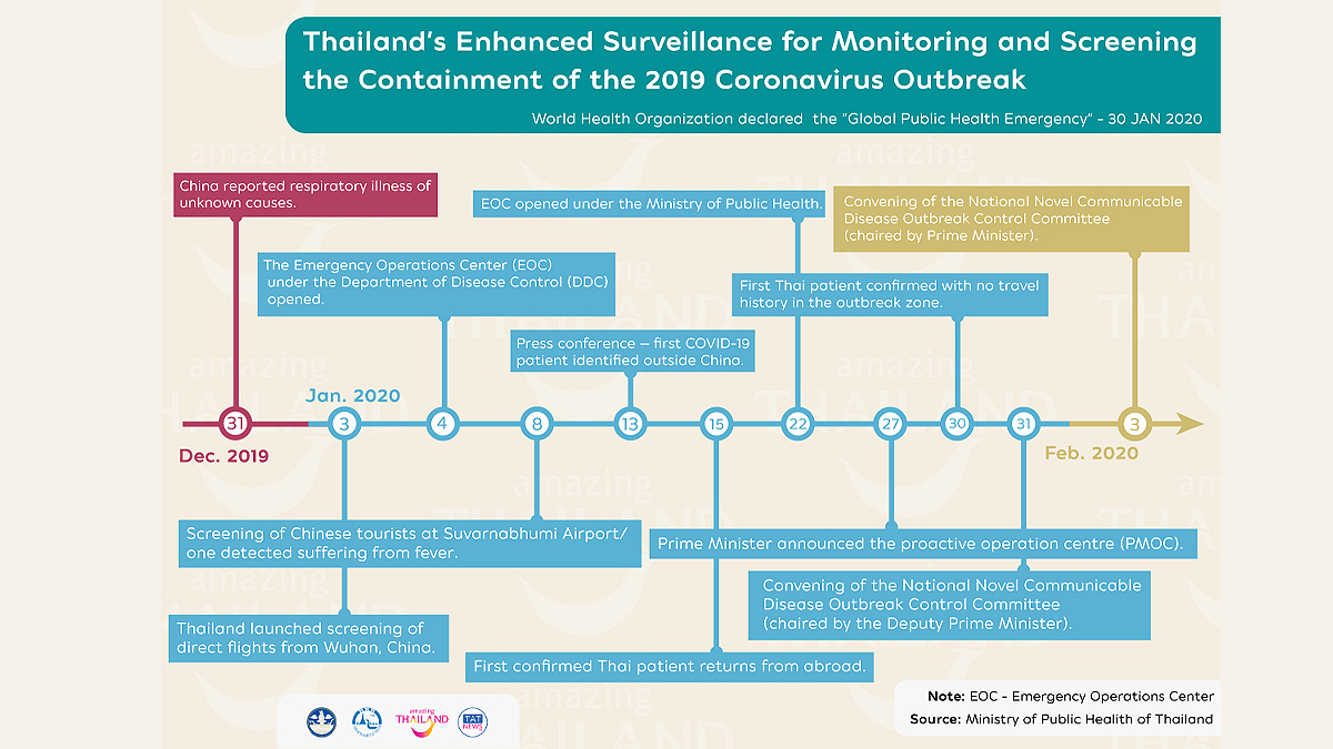 , Thailand's Enhance Surveillance for Monitoring and Screening the COVID19 Outbreak, For Immediate Release | Official News Wire for the Travel Industry, For Immediate Release | Official News Wire for the Travel Industry