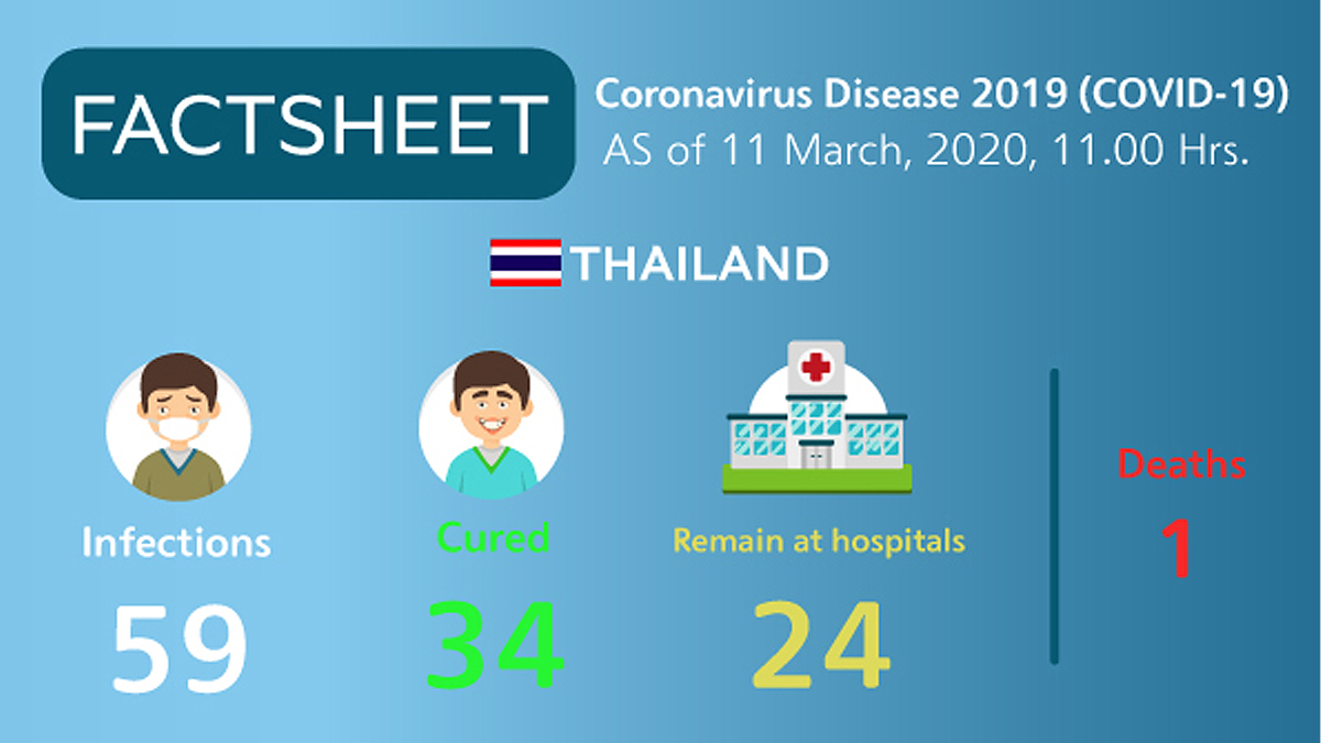 , Infographic: Coronavirus Disease 2019 (COVID-19) situation in Thailand as of 11 March 2020, 11.00 Hrs., For Immediate Release | Official News Wire for the Travel Industry, For Immediate Release | Official News Wire for the Travel Industry