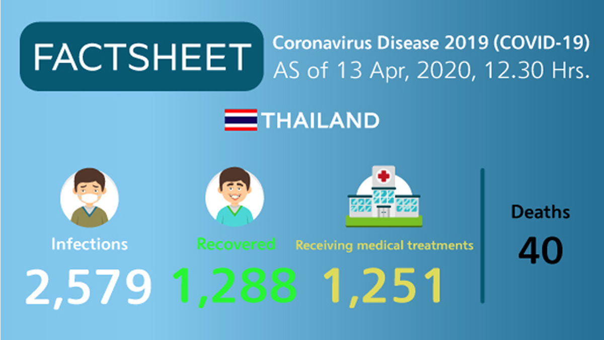 Coronavirus Disease 2019 (COVID-19) situation in Thailand as of 13 April 2020, 12.30 Hrs.