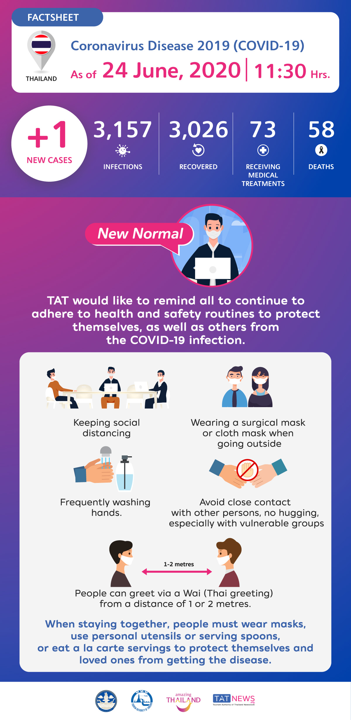 , Coronavirus Disease 2019 (COVID-19) situation in Thailand as of 24 June 2020, 11.30 Hrs., For Immediate Release | Official News Wire for the Travel Industry, For Immediate Release | Official News Wire for the Travel Industry