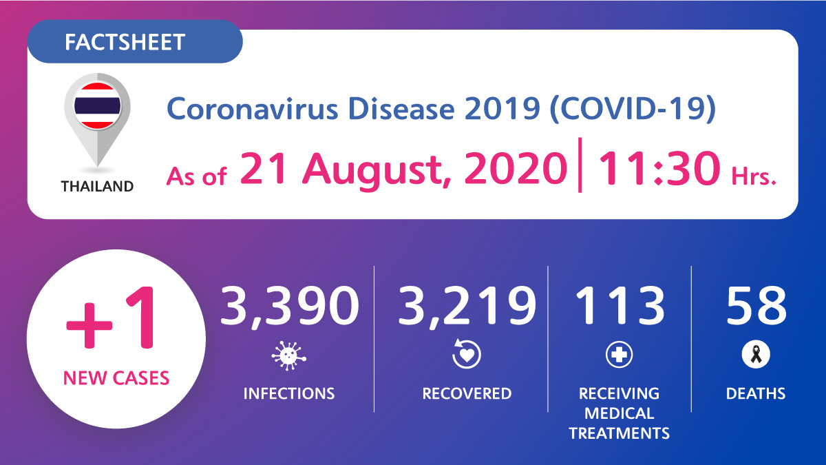 Coronavirus Disease 2019 (COVID-19) situation in Thailand as of 21 August 2020, 11.30 Hrs.