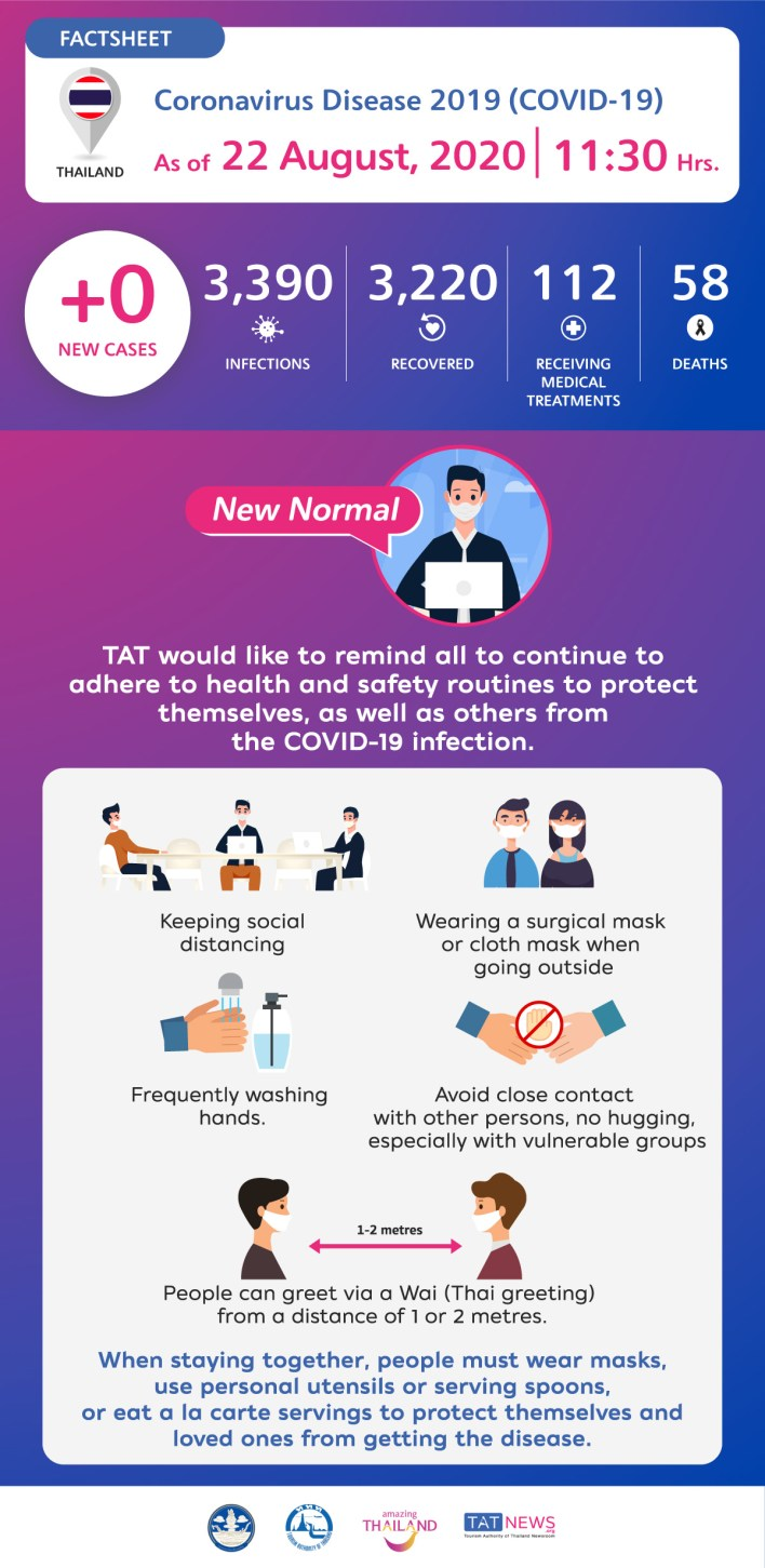 Coronavirus Disease 2019 (COVID-19) situation in Thailand as of 22 August 2020, 11.30 Hrs.