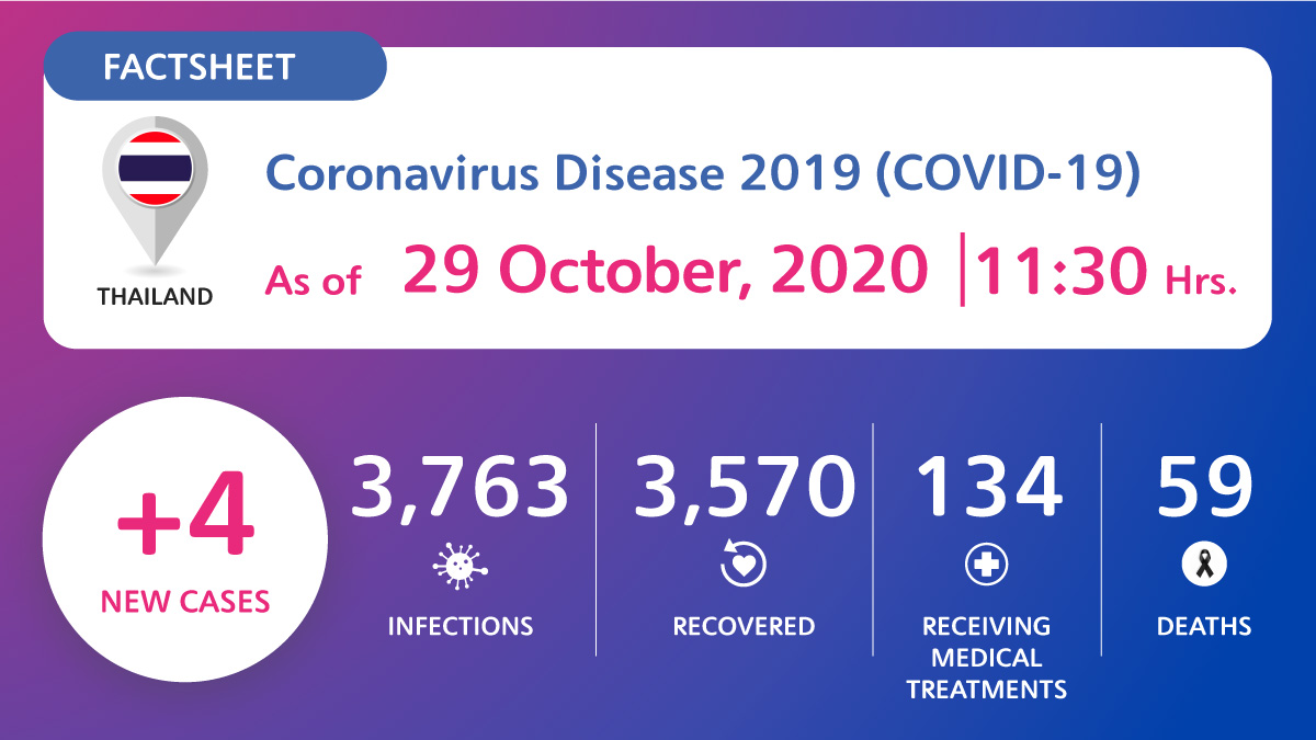 , Coronavirus Disease 2019 (COVID-19) situation in Thailand as of 29 October 2020, 11.30 Hrs., For Immediate Release | Official News Wire for the Travel Industry