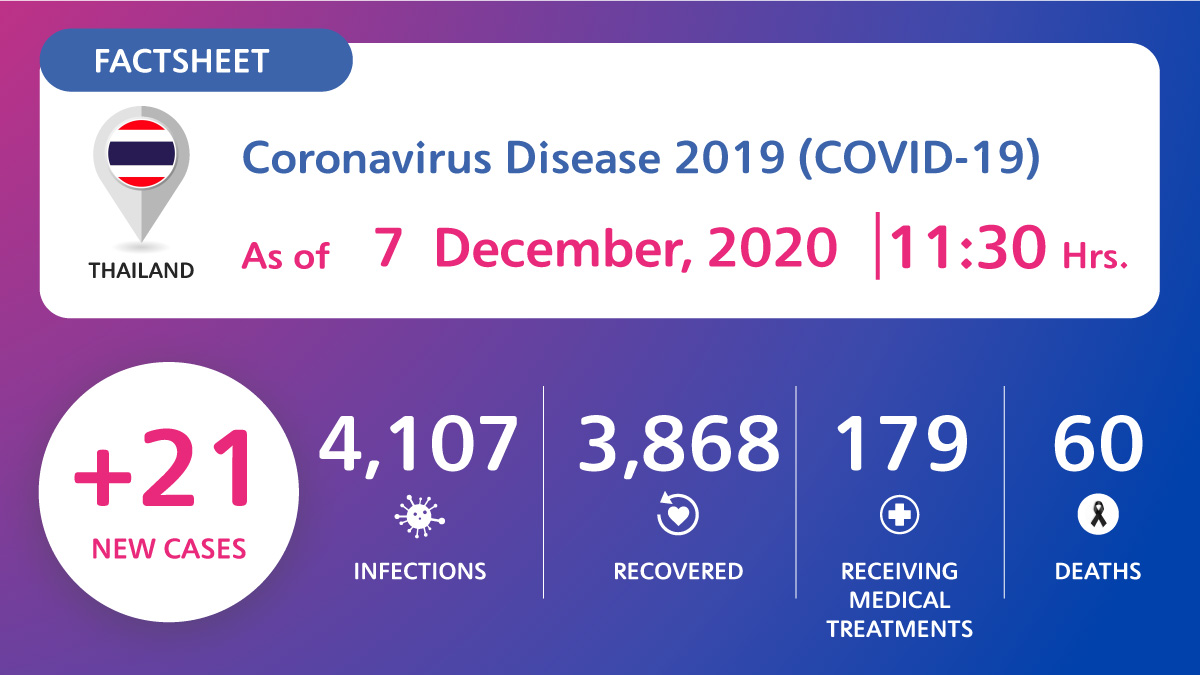 Coronavirus Disease 2019 (COVID-19) situation in Thailand as of 7 December 2020, 11.30 Hrs.