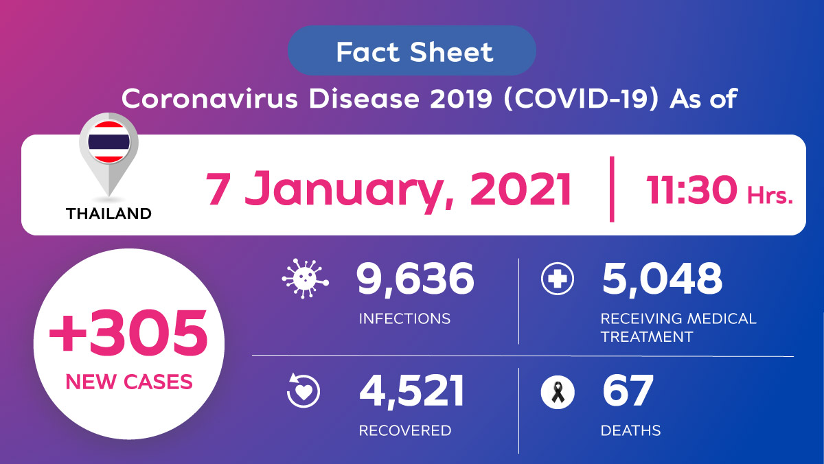 , Coronavirus Disease 2019 (COVID-19) situation in Thailand as of 8 January 2021, 11.30 Hrs., For Immediate Release | Official News Wire for the Travel Industry
