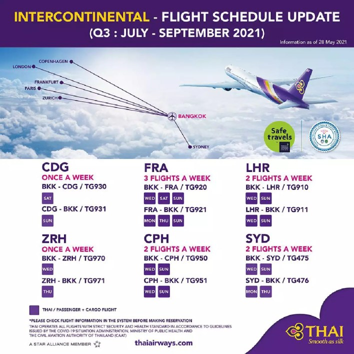THAI to fly to 16 destinations in July-September 2021 period