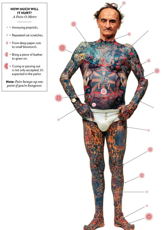 This chart shows that pain caused by having a tattoo in specific parts of