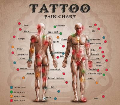Tatuaje dolor