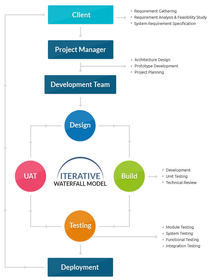 Advantages Agile Methodology