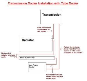 Transmission Cooling  non parallel install  Taurus Car Club of America : Ford Taurus Forum