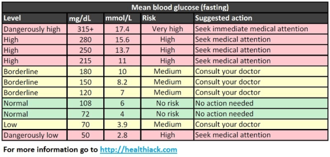 Know about the Correct Blood Sugar Levels Chart by Age ...