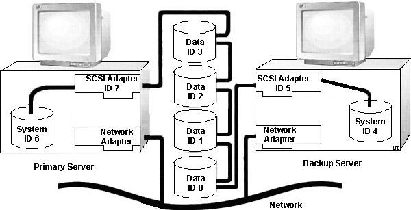 Server_Config