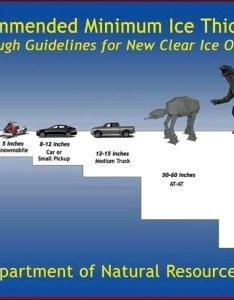 Minimum ice thickness chart also tawas bay weather station rh tawasbayweather