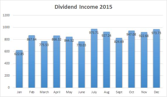 Dividend income Dec 2015