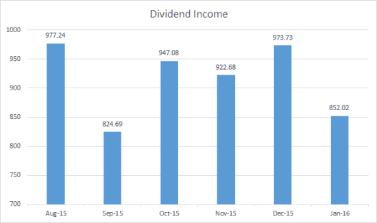 Dividend Income Jan 2016