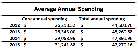 average annual spending