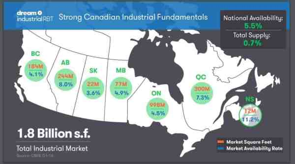 Canadian Industrial Fundamentals