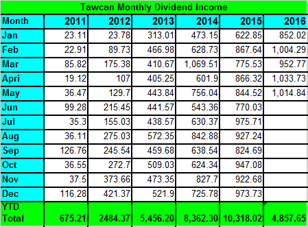 tawcan-dividend-income-may-2016