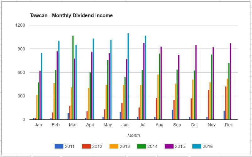 Tawcan dividend income breakdown - July 2016 update